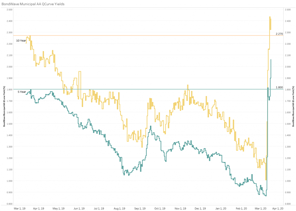 BondWave Municipal AA QCurves Yields showing the jump in municipal yields in March 2020